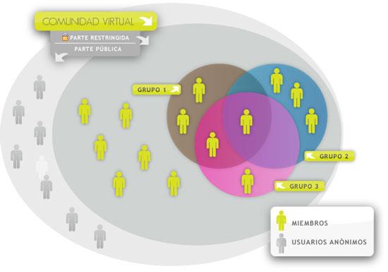 Intranet para empresas Drupal