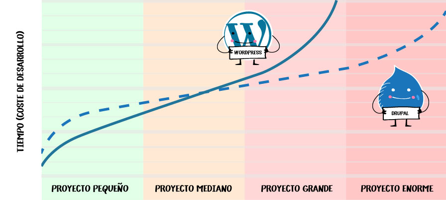 Wordpress versus Drupal